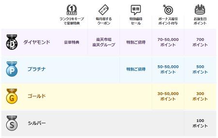 rakuten_pointclub-rank